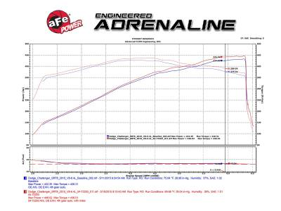 AFE Power - Momentum GT Cold Air Intake System w/Pro 5R Filter Media - Image 5